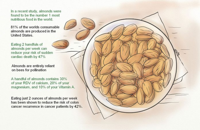 almond benefits and side effect